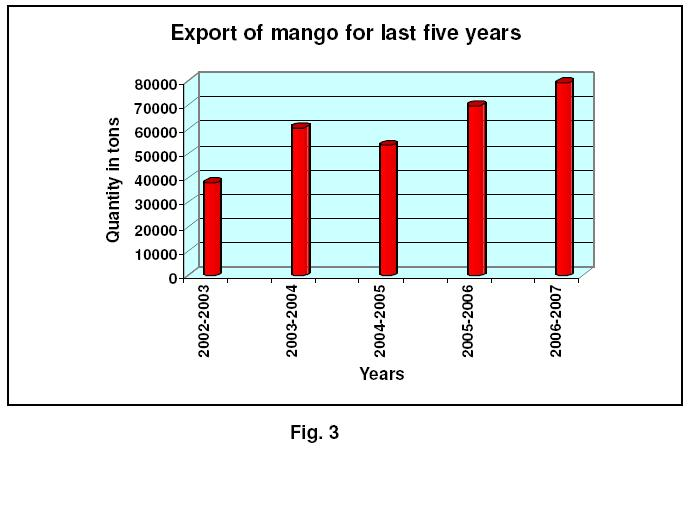 Indian Production, Trade Scenario And Export Potential of Market
