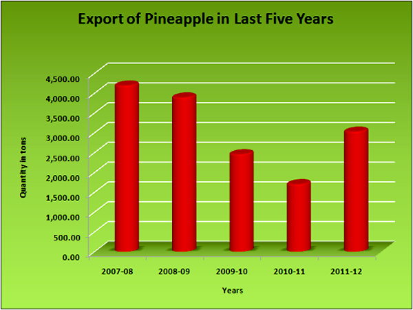 Product Profiles of PINEAPPLE